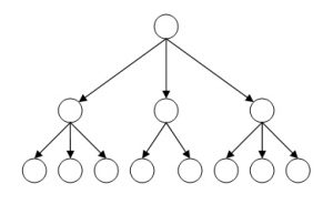 Иерархическая база данных